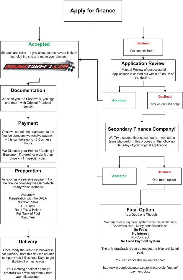 Motorcycle Finance Flow Chart Procedure